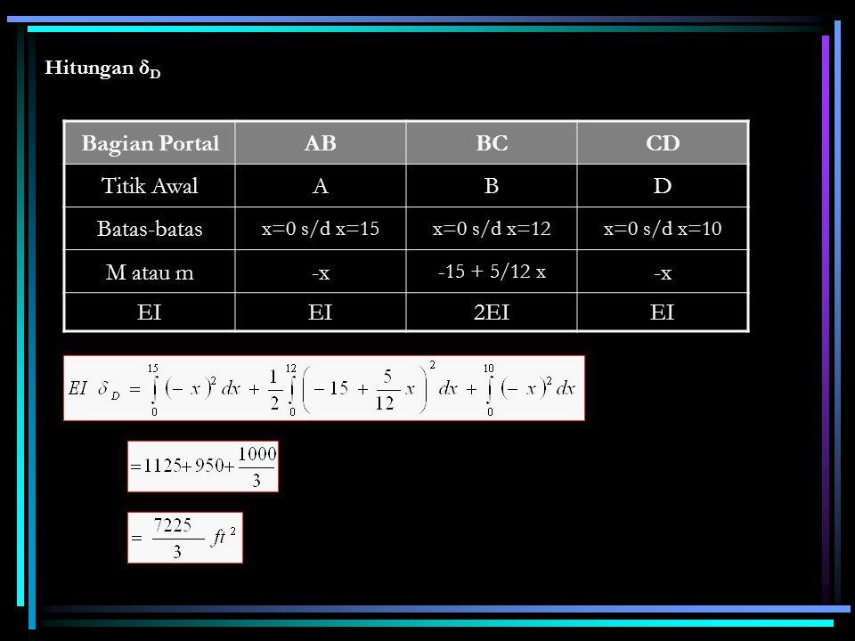 Hitungan δ D Bagian PortalABBCCD Titik AwalABD Batas-batas x=0 s/d x=15x=0 s/d x=12x=0 s/d x=10 M atau m-x -15 + 5/12 x -x EI 2EIEI