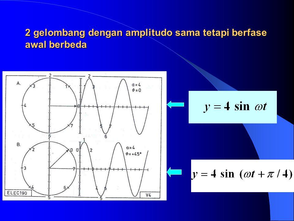 Rangkaian RC untuk Tapis Lolos Tinggi v i = v R + v C Sudut fase diambil dari input ke output