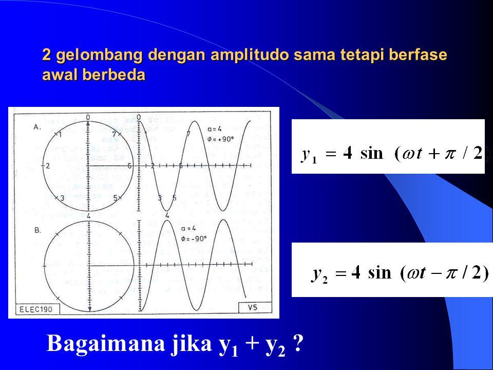 Superposisi dua gelombang Diagram Phasor: