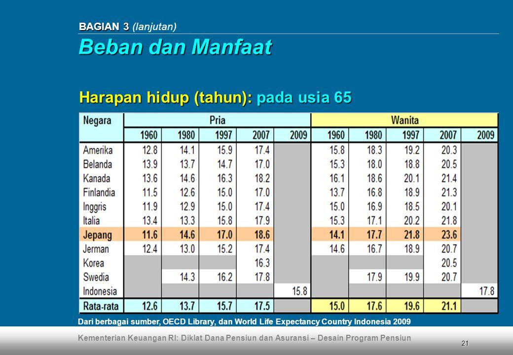 Kementerian Keuangan RI: Diklat Dana Pensiun dan Asuransi – Desain Program Pensiun 21 BAGIAN 3 BAGIAN 3 (lanjutan) Harapan hidup (tahun): pada usia 65 Dari berbagai sumber, OECD Library, dan World Life Expectancy Country Indonesia 2009 Beban dan Manfaat
