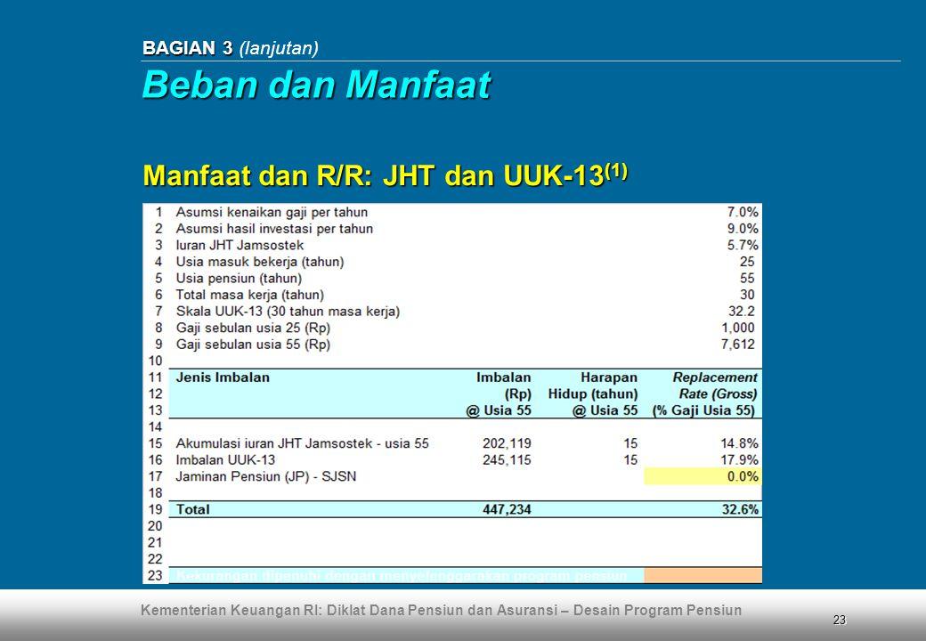 Kementerian Keuangan RI: Diklat Dana Pensiun dan Asuransi – Desain Program Pensiun 23 BAGIAN 3 BAGIAN 3 (lanjutan) Manfaat dan R/R: JHT dan UUK-13 (1)