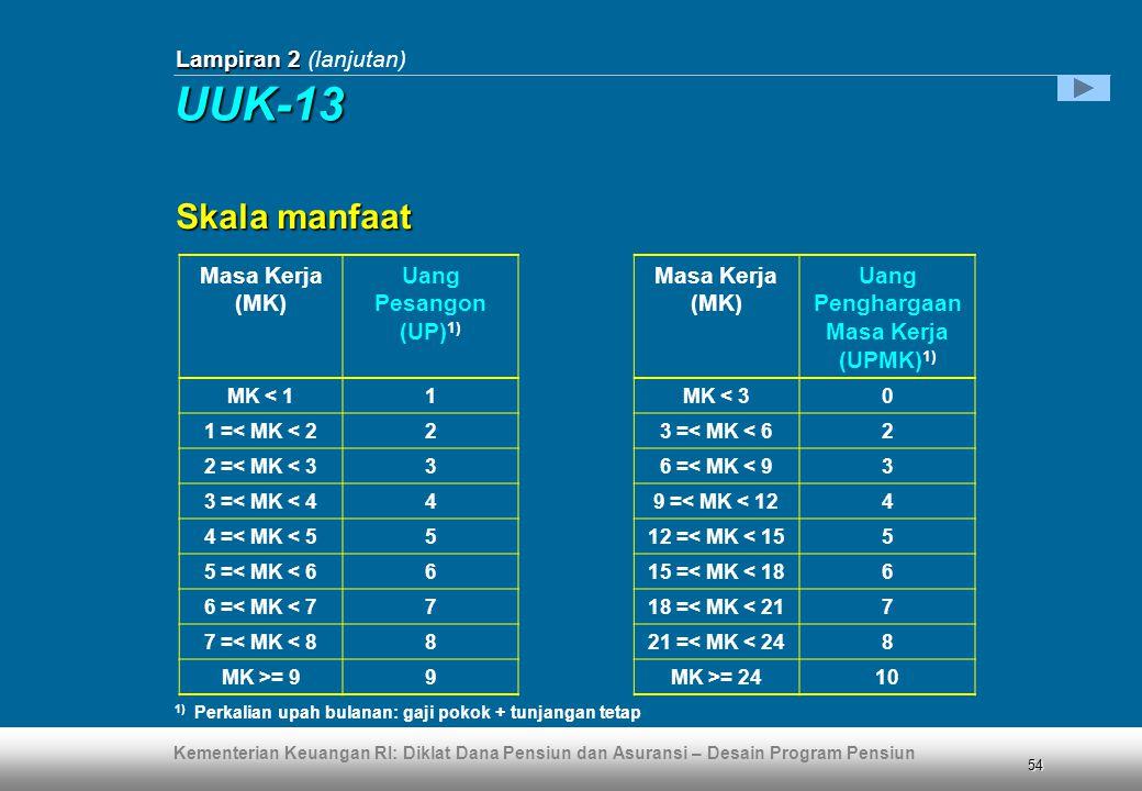 Kementerian Keuangan RI: Diklat Dana Pensiun dan Asuransi – Desain Program Pensiun 54 Lampiran 2 Lampiran 2 (lanjutan) Masa Kerja (MK) Uang Pesangon (UP) 1) Masa Kerja (MK) Uang Penghargaan Masa Kerja (UPMK) 1) MK < 11MK < 30 1 =< MK < 223 =< MK < 62 2 =< MK < 336 =< MK < 93 3 =< MK < 449 =< MK < 124 4 =< MK < 5512 =< MK < 155 5 =< MK < 6615 =< MK < 186 6 =< MK < 7718 =< MK < 217 7 =< MK < 8821 =< MK < 248 MK >= 99MK >= 2410 1) Perkalian upah bulanan: gaji pokok + tunjangan tetap Skala manfaat UUK-13