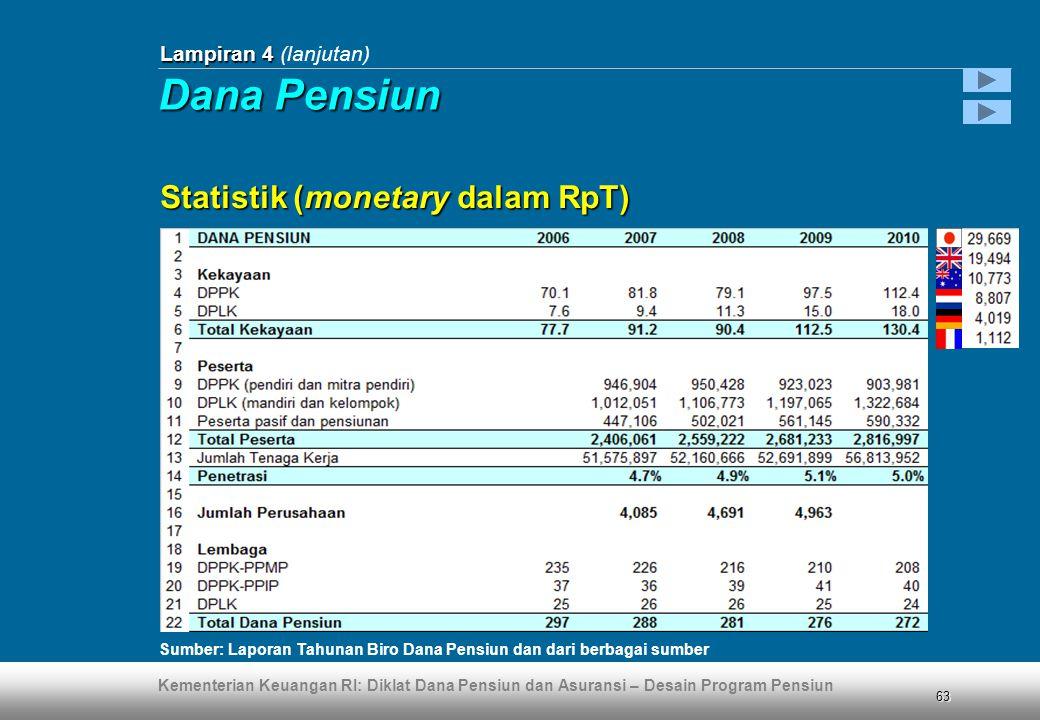 Kementerian Keuangan RI: Diklat Dana Pensiun dan Asuransi – Desain Program Pensiun 63 Lampiran 4 Lampiran 4 (lanjutan) Statistik (monetary dalam RpT)