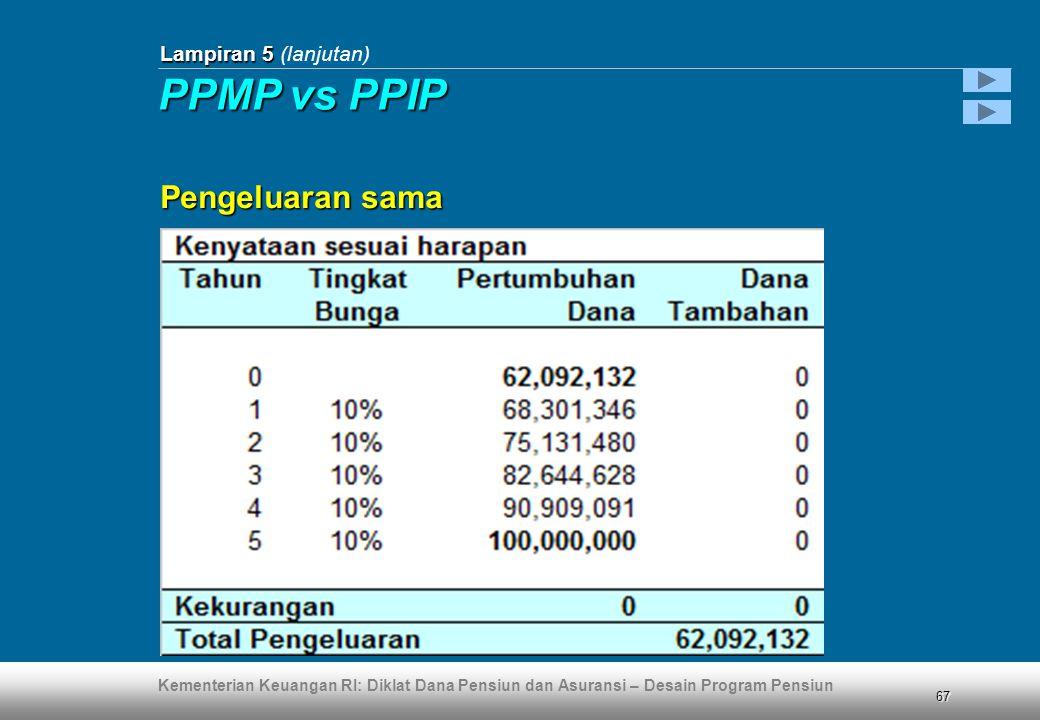 Kementerian Keuangan RI: Diklat Dana Pensiun dan Asuransi – Desain Program Pensiun 67 Lampiran 5 Lampiran 5 (lanjutan) Pengeluaran sama PPMP vs PPIP