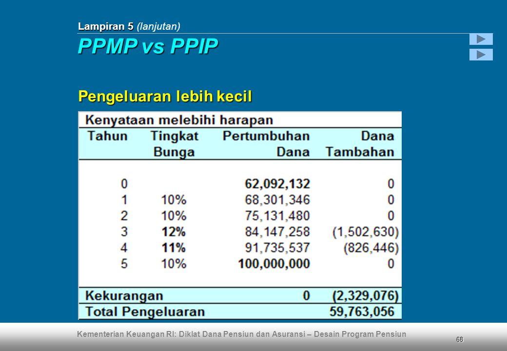 Kementerian Keuangan RI: Diklat Dana Pensiun dan Asuransi – Desain Program Pensiun 68 Lampiran 5 Lampiran 5 (lanjutan) Pengeluaran lebih kecil PPMP vs PPIP