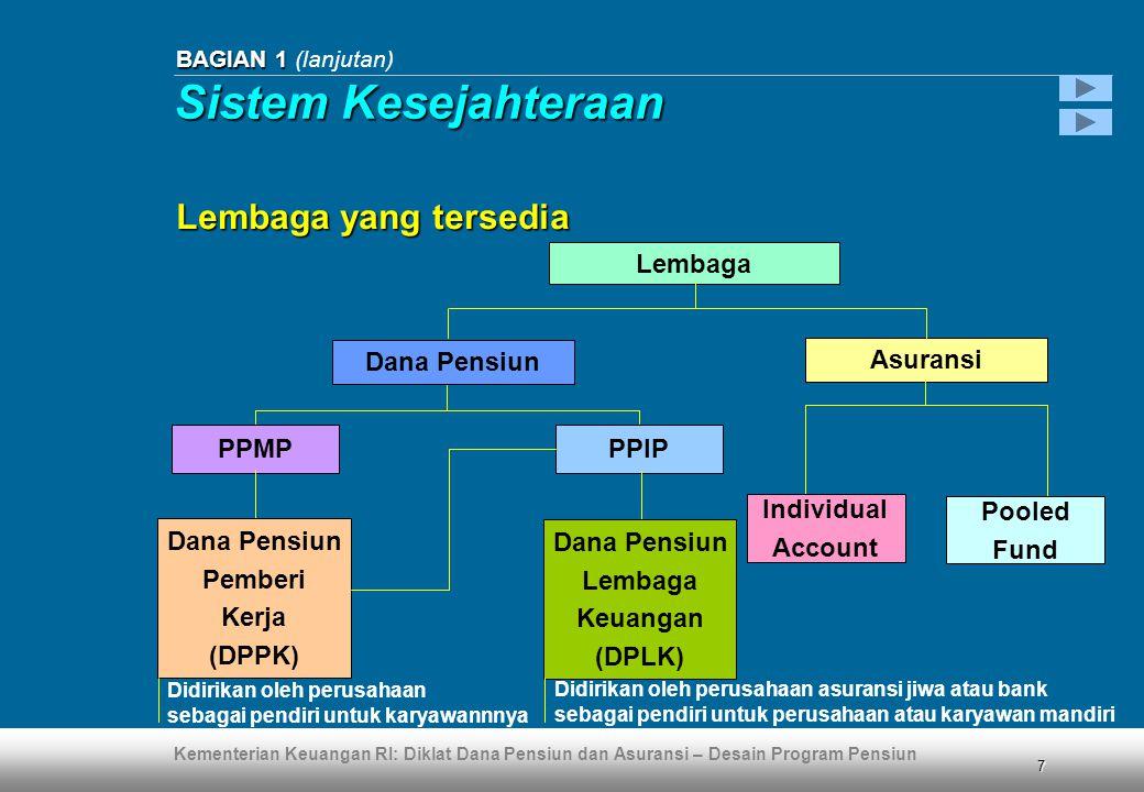 Kementerian Keuangan RI: Diklat Dana Pensiun dan Asuransi – Desain Program Pensiun 8 BAGIAN 1 BAGIAN 1 (lanjutan) Lembaga: pertimbangan KeteranganTanpa Pendanaan Produk Asuransi Dana Pensiun (DPPK/DPLK) KeamananRendahModeratTinggi PenundaanSegera Ditunda 1) Cara PembayaranSekaligus Bulanan 2) TransparansiRendahModeratTinggi Bebas SitaanTidak Ya Fasilitas Pajak 3) Tidak Ya 1) Apabila berhenti sebelum usia pensiun dipercepat (10 tahun dari usia pensiun normal) 2) 20% sekaligus and 80% bulanan, atau 100% sekaligus kalau jumlah hak kurang dari ketentuan Menteri 3) Tergantung pada keadaan perusahaan, dalam keadaan untung atau merugi Sistem Kesejahteraan