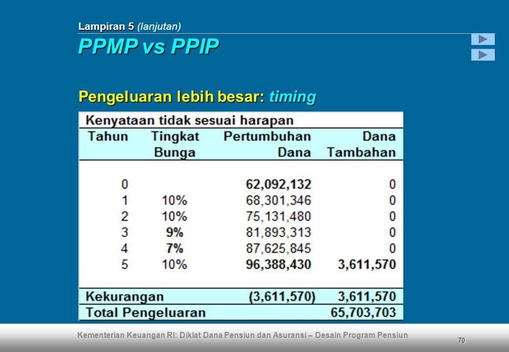 Kementerian Keuangan RI: Diklat Dana Pensiun dan Asuransi – Desain Program Pensiun 70 Lampiran 5 Lampiran 5 (lanjutan) Pengeluaran lebih besar: timing PPMP vs PPIP