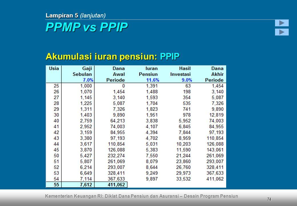Kementerian Keuangan RI: Diklat Dana Pensiun dan Asuransi – Desain Program Pensiun 74 Lampiran 5 Lampiran 5 (lanjutan) Akumulasi iuran pensiun: PPIP PPMP vs PPIP