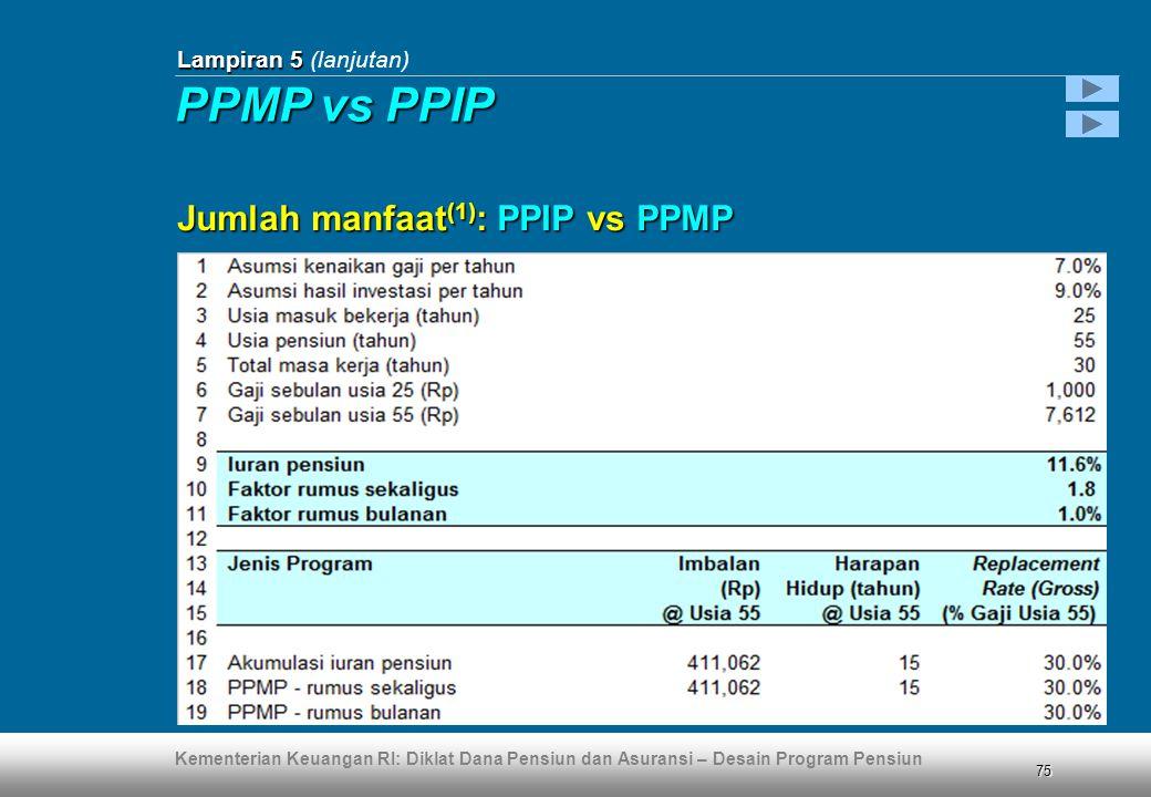 Kementerian Keuangan RI: Diklat Dana Pensiun dan Asuransi – Desain Program Pensiun 75 Lampiran 5 Lampiran 5 (lanjutan) Jumlah manfaat (1) : PPIP vs PPMP PPMP vs PPIP