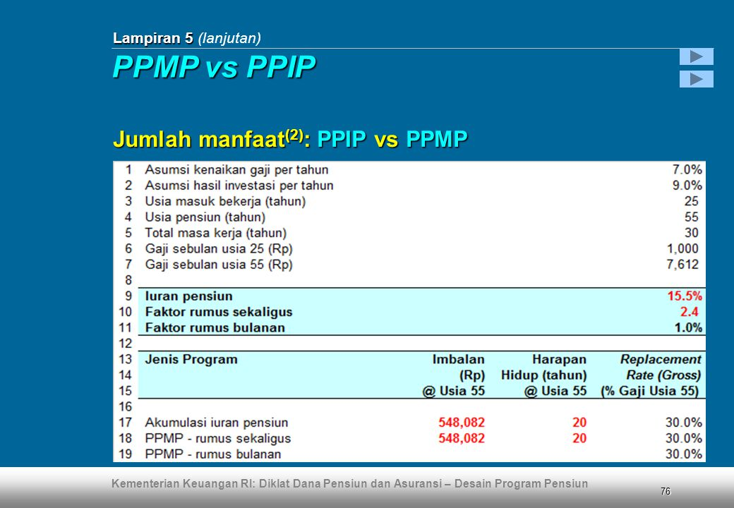Kementerian Keuangan RI: Diklat Dana Pensiun dan Asuransi – Desain Program Pensiun 76 Lampiran 5 Lampiran 5 (lanjutan) Jumlah manfaat (2) : PPIP vs PPMP PPMP vs PPIP