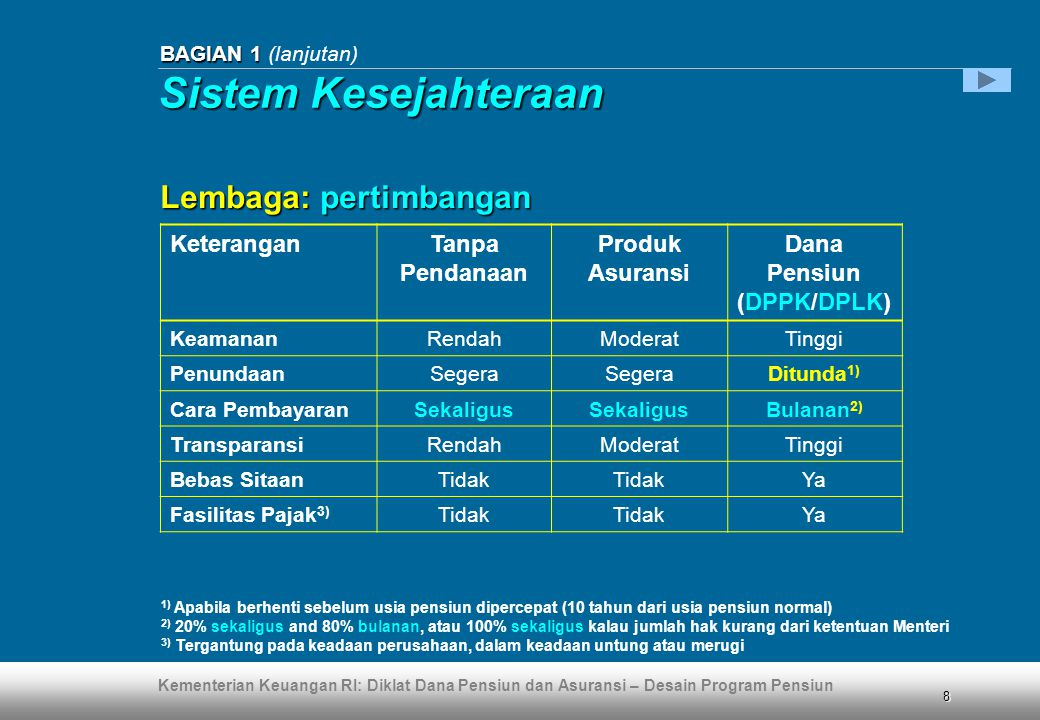 Kementerian Keuangan RI: Diklat Dana Pensiun dan Asuransi – Desain Program Pensiun 149 Lampiran 13 Lampiran 13 (lanjutan) Pendapatan tidak kena pajak (1)  Dana pensiun tidak diwajibkan melakukan pembayaran PPh Pasal 23 terhadap hasil investasi berupa deposito, yaitu deposito berjangka, sertifikat deposito, maupun deposito on call, dalam mata uang Rupiah maupun dalam valuta asing yang ditempatkan atau diterbitkan oleh bank di Indonesia, dan tabungan/simpanan pada bank termasuk giro, serta diskonto Sertifikat Bank Indonesia  Dana Pensiun dikenakan fasilitas bebas PPh Pasal 23 atas penerimaan pendapatan yang diperoleh dari diskonto obligasi yang diperdagangkan di pasar modal di Indonesia, serta dividen dari saham-saham yang tercatat di pasar modal di Indonesia Perpajakan