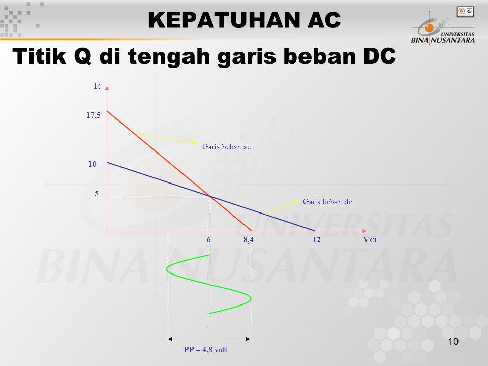 10 KEPATUHAN AC Garis beban ac 6 8,4 12 V CE 17,5 10 5 ICIC Garis beban dc PP = 4,8 volt Titik Q di tengah garis beban DC