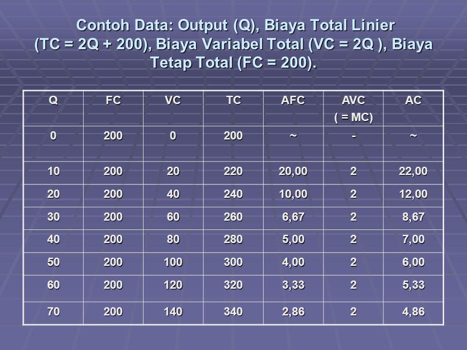 Contoh Data: Output (Q), Biaya Total Linier (TC = 2Q + 200), Biaya Variabel Total (VC = 2Q ), Biaya Tetap Total (FC = 200). Contoh Data: Output (Q), B