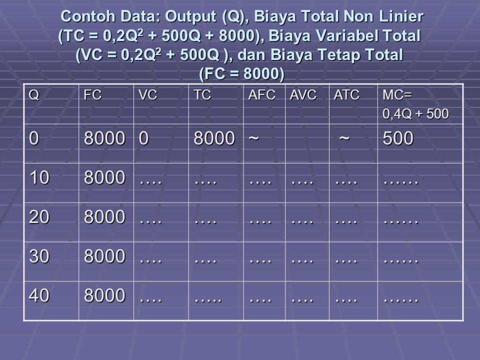Contoh Data: Output (Q), Biaya Total Non Linier (TC = 0,2Q 2 + 500Q + 8000), Biaya Variabel Total (VC = 0,2Q 2 + 500Q ), dan Biaya Tetap Total (FC = 8