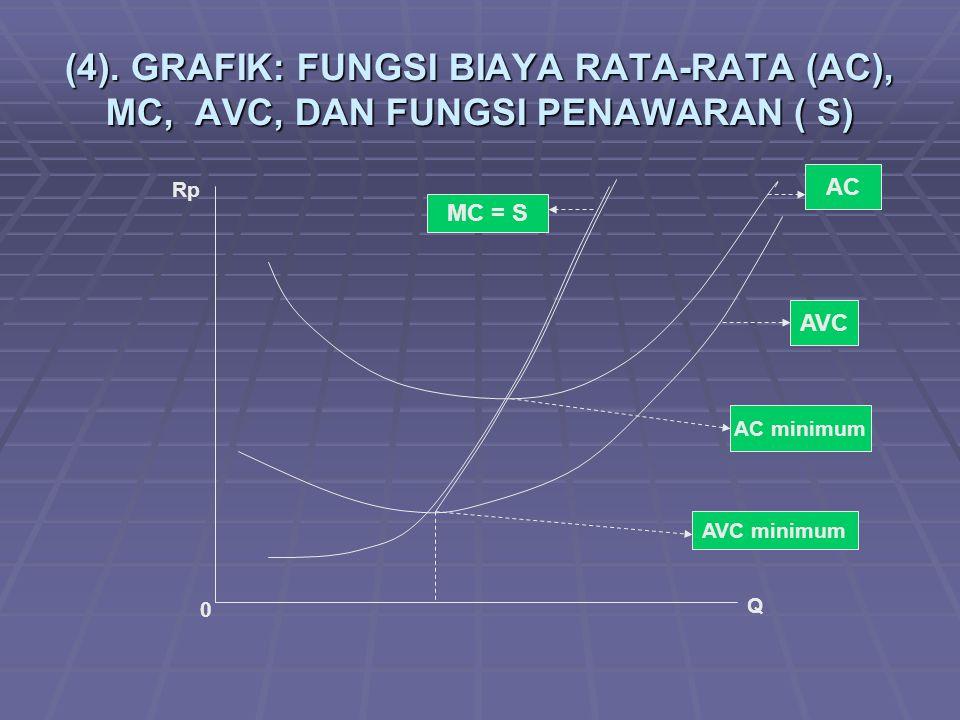 (4). GRAFIK: FUNGSI BIAYA RATA-RATA (AC), MC, AVC, DAN FUNGSI PENAWARAN ( S) AC AVC MC = S AC minimum AVC minimum 0 Q Rp