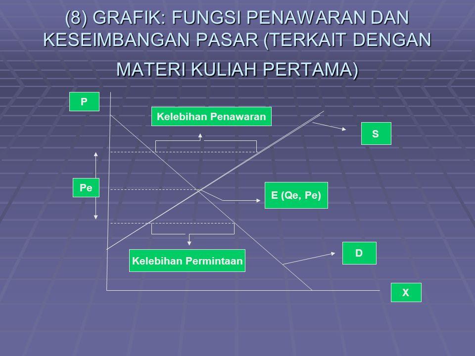 (8) GRAFIK: FUNGSI PENAWARAN DAN KESEIMBANGAN PASAR (TERKAIT DENGAN MATERI KULIAH PERTAMA) E (Qe, Pe) S D Kelebihan Penawaran Kelebihan Permintaan Pe