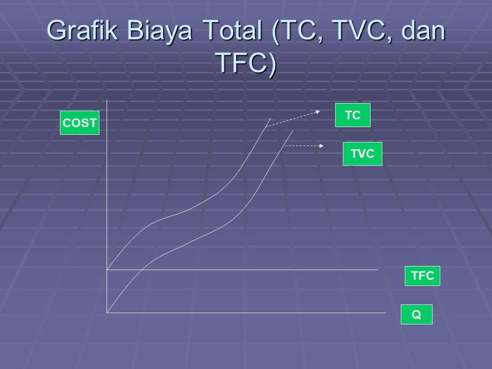 Grafik Biaya Total (TC, TVC, dan TFC) TFC TVC TC Q COST