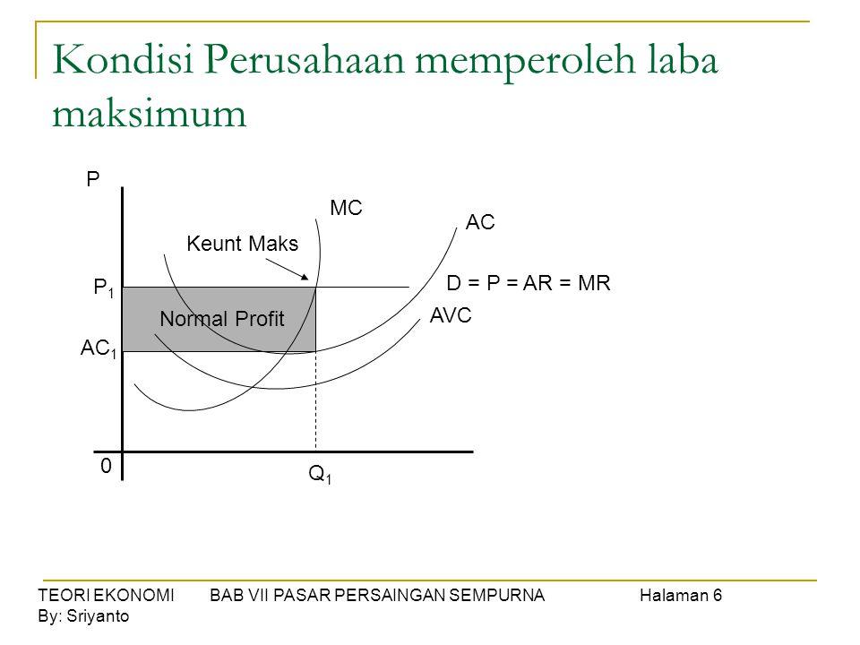 TEORI EKONOMI BAB VII PASAR PERSAINGAN SEMPURNAHalaman 6 By: Sriyanto Kondisi Perusahaan memperoleh laba maksimum P P1P1 AC 1 0 Q1Q1 MC AC AVC D = P =