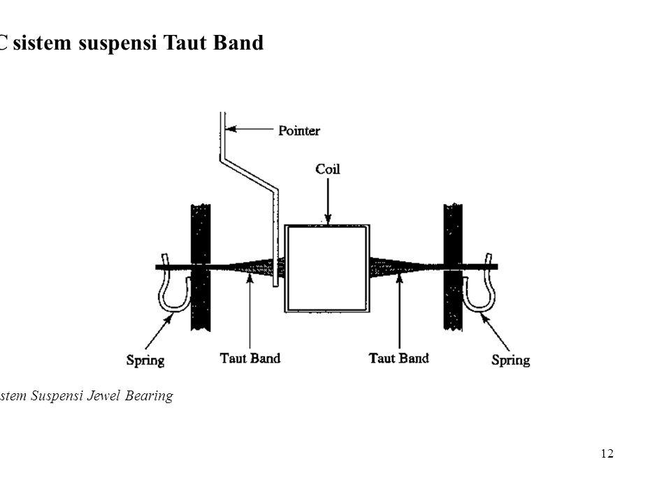 12 Kontruksi PMMC sistem suspensi Taut Band Gambar 5 Sistem Suspensi Jewel Bearing