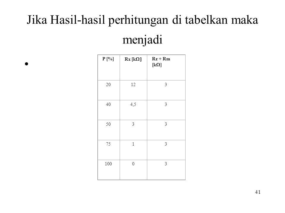 41 Jika Hasil-hasil perhitungan di tabelkan maka menjadi • P [%] Rx [k  Rz + Rm [k  ] 20123 404,53 5033 7513 10003