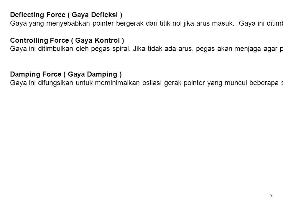 5 Deflecting Force ( Gaya Defleksi ) Gaya yang menyebabkan pointer bergerak dari titik nol jika arus masuk. Gaya ini ditimbulkan karena adanya kumpara