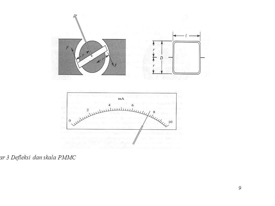 9 Gambar 3 Defleksi dan skala PMMC