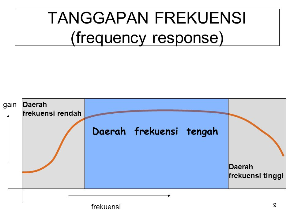 9 TANGGAPAN FREKUENSI (frequency response) frekuensi gainDaerah frekuensi rendah Daerah frekuensi tinggi Daerah frekuensi tengah