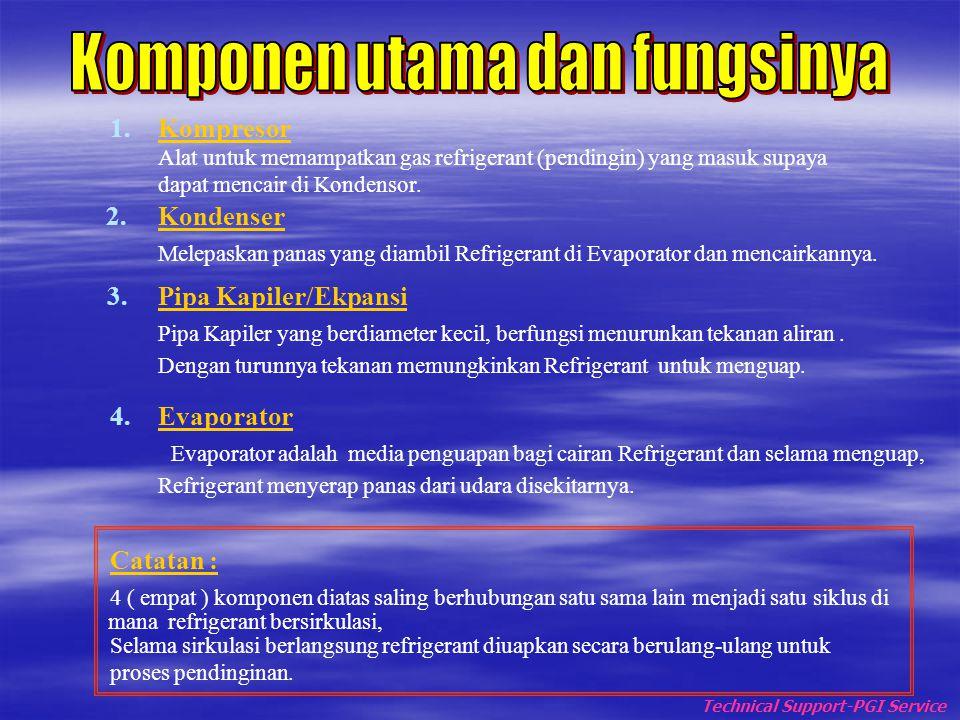 Konstruksi Dasar Air Conditioner  A : Kompresor  B : Fan Motor  C : Pipa Ekspansi  D : Kondenser  E : Evaporator Technical Support-PGI Service