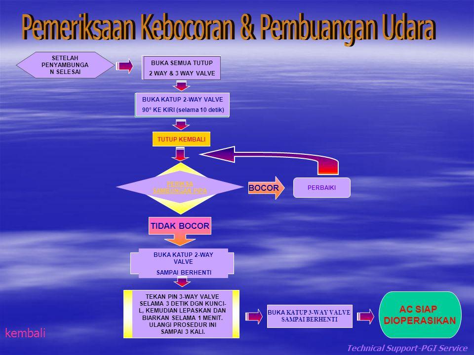 Ukuran Pipa (mm) 6.35 9.52 12.7 15.88 (inch) 1/4 3/8 1/2 5/8 (mm) 17 22 24 27 Ukuran Nut Torsi 18 N.m (1.8 kgf.m) 41 N.m (4.2 kgf.m) 54 N.m (5.5 kgf.m) 64 N.m (6.5 kgf.m) kembali Technical Support-PGI Service
