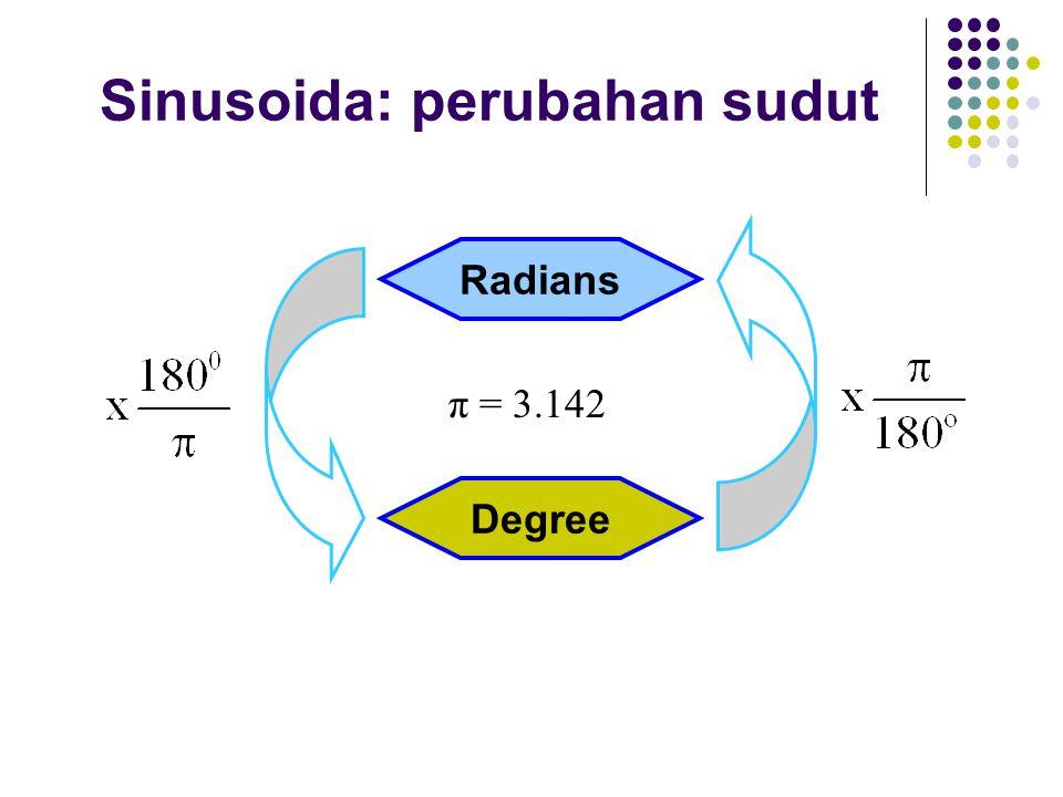 Sinusoida: perubahan sudut Radians Degree π = 3.142