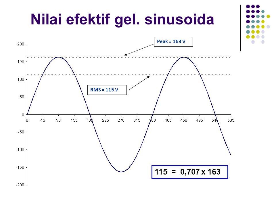 Nilai efektif gel. sinusoida Peak = 163 V RMS = 115 V 115 = 0,707 x 163