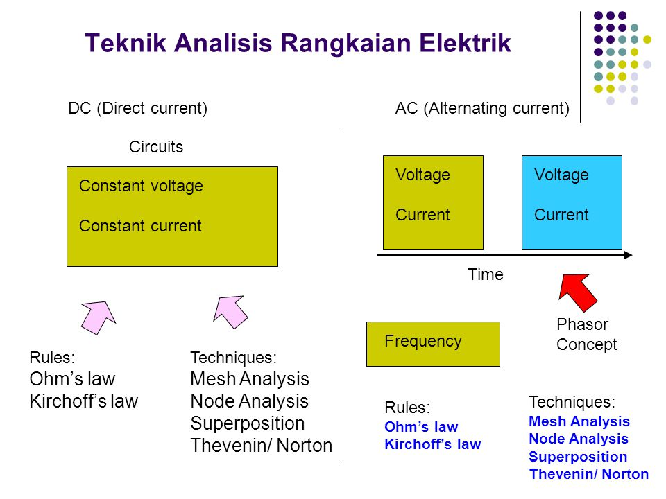 Teknik Analisis Rangkaian Elektrik Constant voltage Constant current Rules: Ohm's law Kirchoff's law Techniques: Mesh Analysis Node Analysis Superposition Thevenin/ Norton Circuits Time Voltage Current Voltage Current DC (Direct current)AC (Alternating current) Frequency Phasor Concept Techniques: Mesh Analysis Node Analysis Superposition Thevenin/ Norton Rules: Ohm's law Kirchoff's law