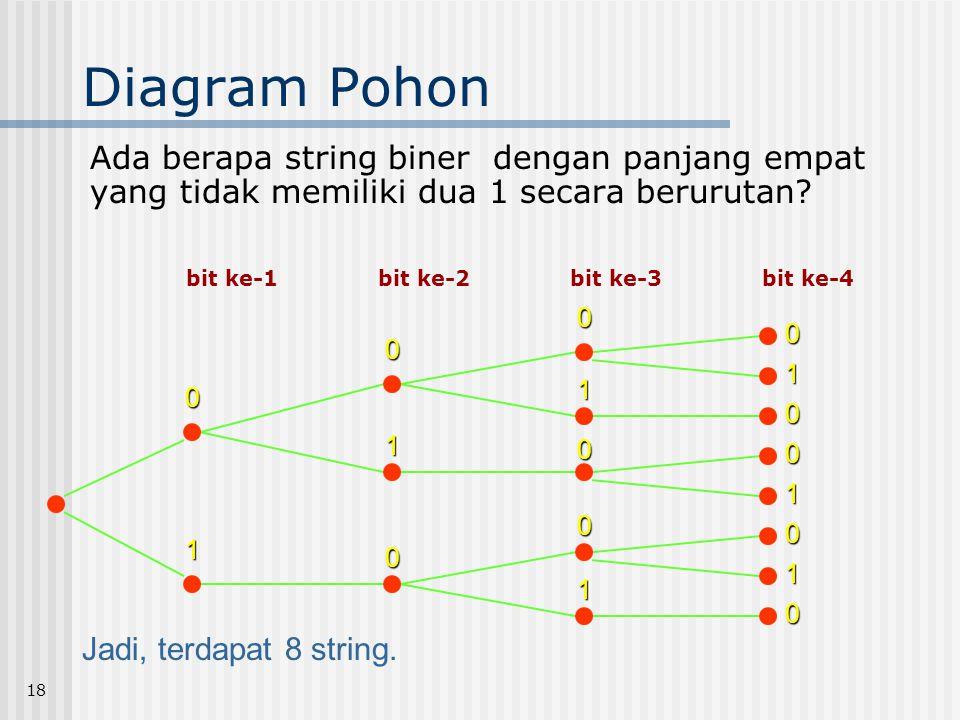 18 Diagram Pohon Ada berapa string biner dengan panjang empat yang tidak memiliki dua 1 secara berurutan? bit ke-1bit ke-2 bit ke-3bit ke-40 0 0 0 1 1