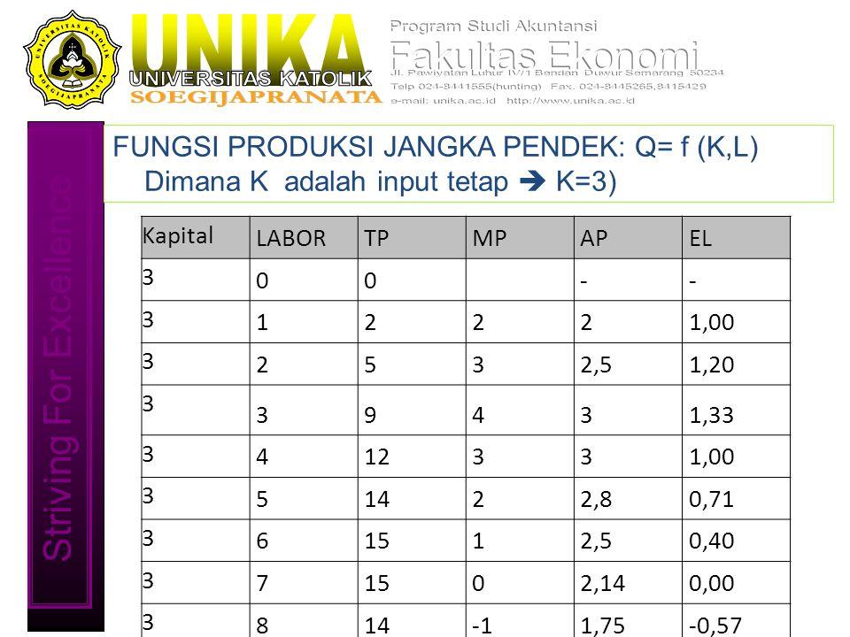 Striving For Excellence FUNGSI PRODUKSI JANGKA PENDEK: Q= f (K,L) Dimana K adalah input tetap  K=3) Kapital LABORTPMPAPEL 3 00 -- 3 12221,00 3 2532,51,20 3 39431,33 3 412331,00 3 51422,80,71 3 61512,50,40 3 71502,140,00 3 8141,75-0,57