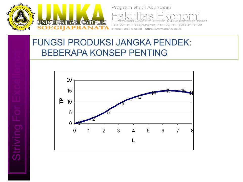 Striving For Excellence FUNGSI PRODUKSI JANGKA PENDEK: BEBERAPA KONSEP PENTING