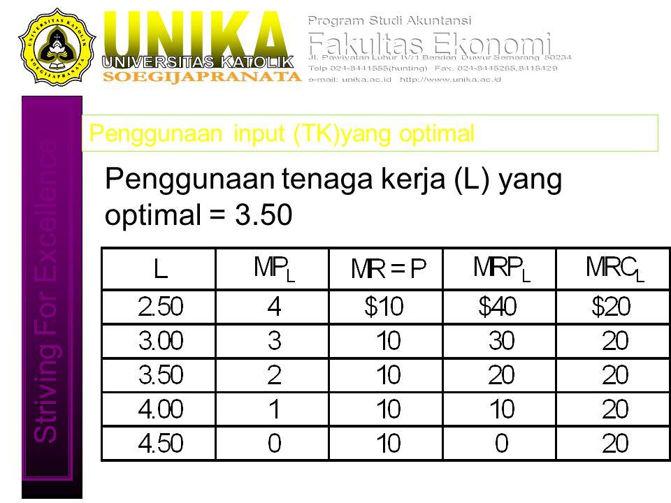 Striving For Excellence Penggunaan tenaga kerja (L) yang optimal = 3.50 Penggunaan input (TK)yang optimal