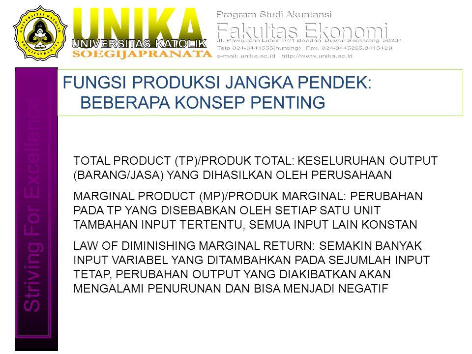 Striving For Excellence FUNGSI PRODUKSI JANGKA PENDEK: BEBERAPA KONSEP PENTING TOTAL PRODUCT (TP)/PRODUK TOTAL: KESELURUHAN OUTPUT (BARANG/JASA) YANG DIHASILKAN OLEH PERUSAHAAN MARGINAL PRODUCT (MP)/PRODUK MARGINAL: PERUBAHAN PADA TP YANG DISEBABKAN OLEH SETIAP SATU UNIT TAMBAHAN INPUT TERTENTU, SEMUA INPUT LAIN KONSTAN LAW OF DIMINISHING MARGINAL RETURN: SEMAKIN BANYAK INPUT VARIABEL YANG DITAMBAHKAN PADA SEJUMLAH INPUT TETAP, PERUBAHAN OUTPUT YANG DIAKIBATKAN AKAN MENGALAMI PENURUNAN DAN BISA MENJADI NEGATIF