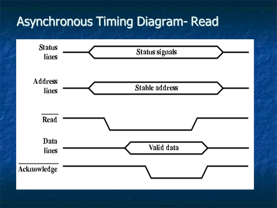 Asynchronous Timing Diagram- Read