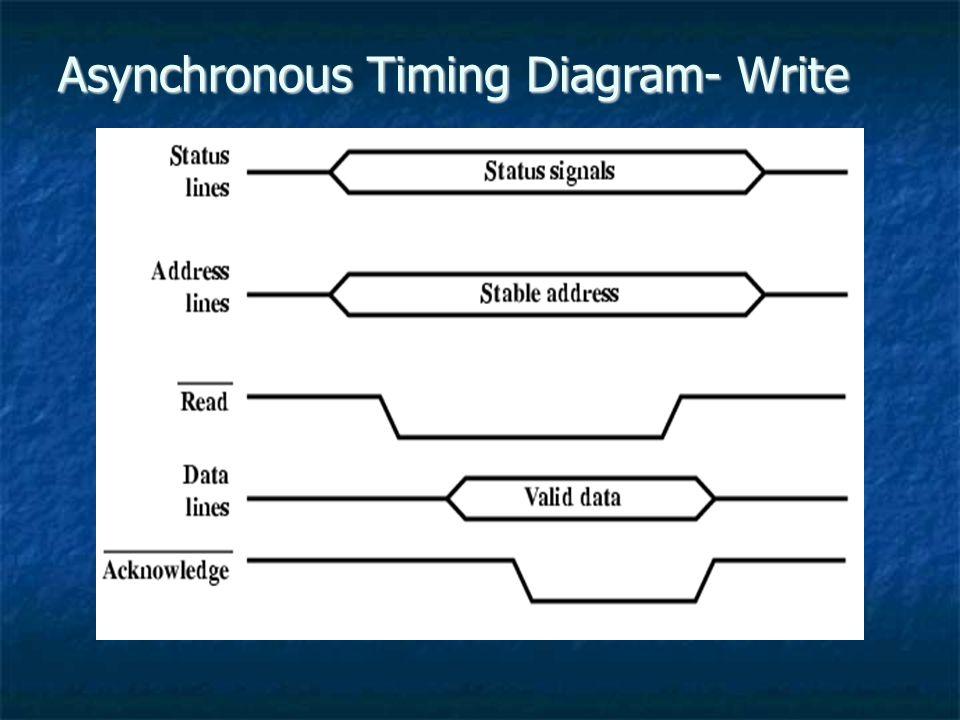 Asynchronous Timing Diagram- Write
