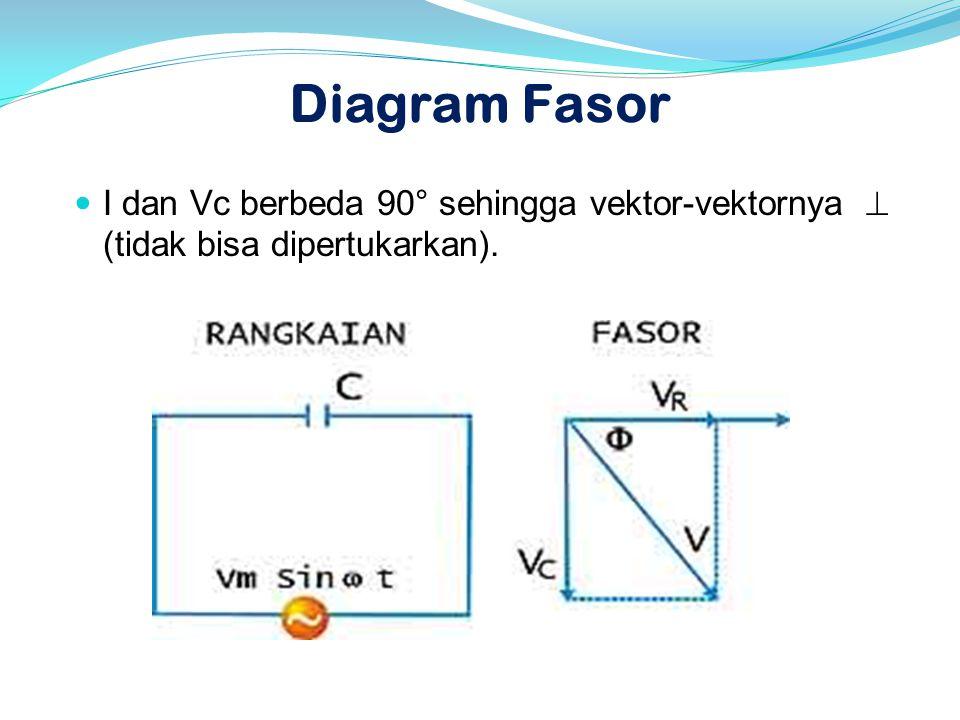 Diagram Fasor  I dan Vc berbeda 90° sehingga vektor-vektornya  (tidak bisa dipertukarkan).