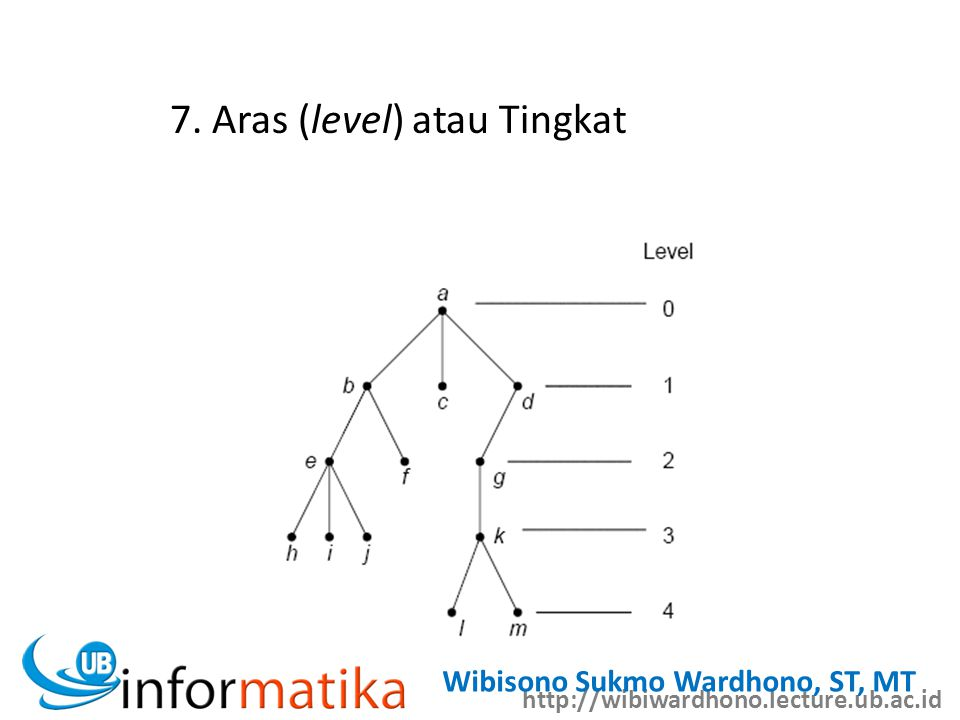 http://wibiwardhono.lecture.ub.ac.id Wibisono Sukmo Wardhono, ST, MT 7. Aras (level) atau Tingkat