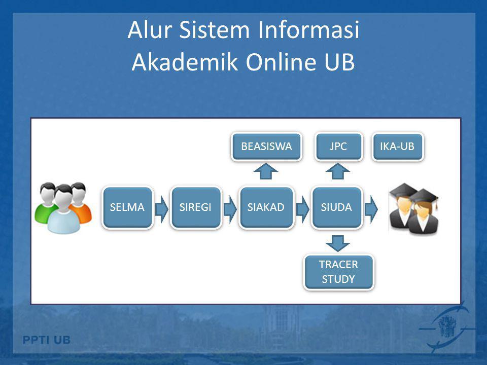 Alur Sistem Informasi Akademik Online UB IKA-UB SELMA SIREGI SIAKAD SIUDA BEASISWA JPC TRACER STUDY TRACER STUDY