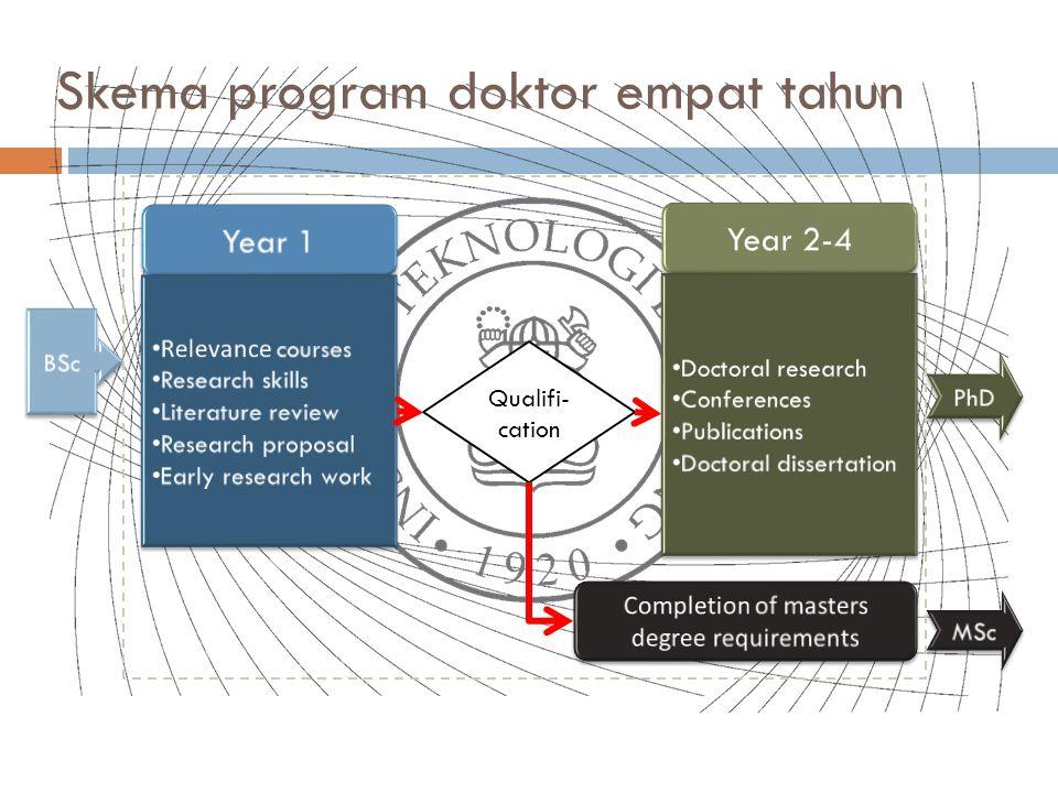 Skema program doktor empat tahun Qualifi- cation