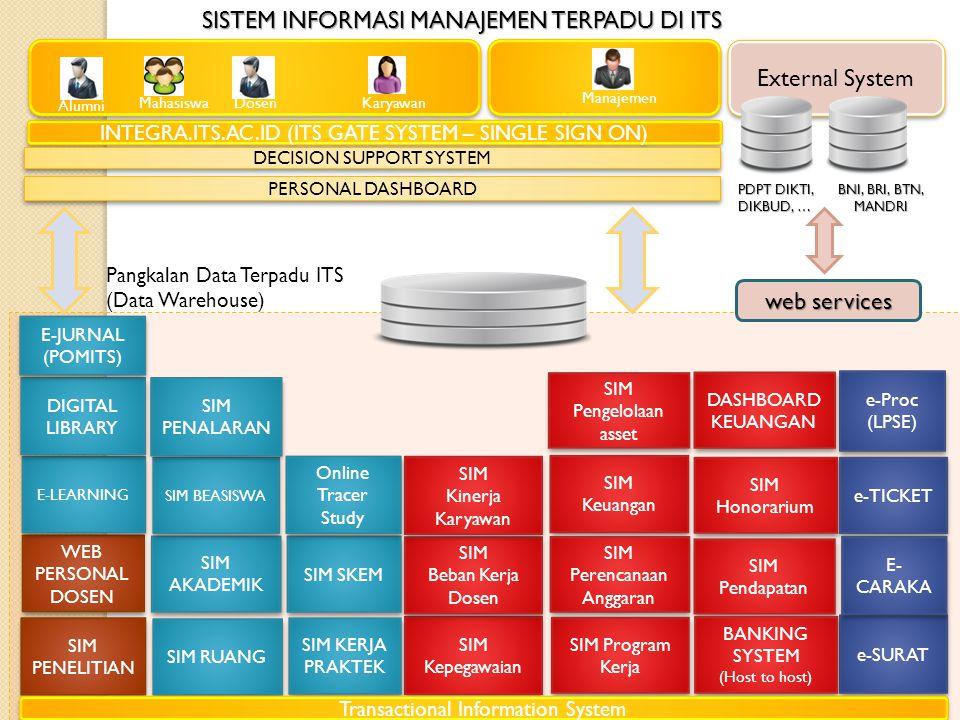 External System Pangkalan Data Terpadu ITS (Data Warehouse) INTEGRA.ITS.AC.ID (ITS GATE SYSTEM – SINGLE SIGN ON) SIM AKADEMIK SIM RUANG SIM BEASISWA SIM SKEM SIM Kepegawaian SIM Keuangan SIM Keuangan SIM Pengelolaan asset SIM Beban Kerja Dosen SIM Beban Kerja Dosen SIM Program Kerja SIM Honorarium SIM Honorarium SIM Perencanaan Anggaran SIM Pendapatan SIM Pendapatan SIM Kinerja Karyawan SIM Kinerja Karyawan SIM KERJA PRAKTEK e-SURAT e-TICKET E- CARAKA e-Proc (LPSE) e-Proc (LPSE) SIM PENELITIAN SIM PENALARAN WEB PERSONAL DOSEN E-LEARNING DIGITAL LIBRARY BANKING SYSTEM (Host to host) BANKING SYSTEM (Host to host) Online Tracer Study MahasiswaKaryawanDosen Manajemen Alumni PERSONAL DASHBOARD DECISION SUPPORT SYSTEM SISTEM INFORMASI MANAJEMEN TERPADU DI ITS E-JURNAL (POMITS) DASHBOARD KEUANGAN Transactional Information System PDPT DIKTI, DIKBUD, … BNI, BRI, BTN, MANDRI web services