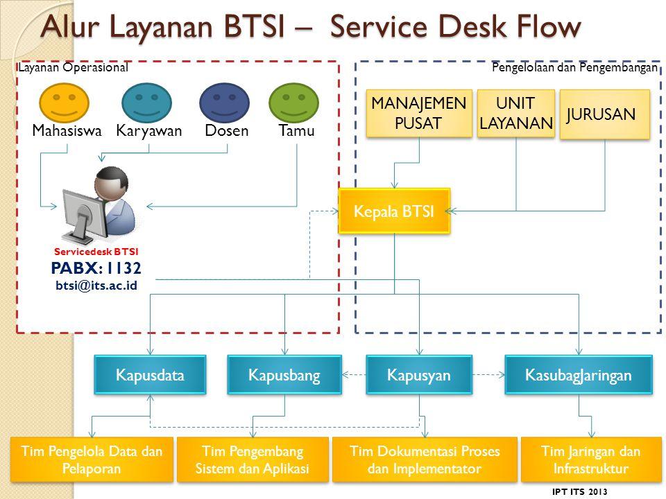 Alur Layanan BTSI – Service Desk Flow DosenKaryawanMahasiswaTamu Servicedesk BTSI PABX: 1132 btsi@its.ac.id Kepala BTSI Kapusyan Kapusbang Kapusdata KasubagJaringan UNIT LAYANAN UNIT LAYANAN JURUSAN MANAJEMEN PUSAT MANAJEMEN PUSAT Layanan OperasionalPengelolaan dan Pengembangan Tim Pengembang Sistem dan Aplikasi Tim Jaringan dan Infrastruktur Tim Pengelola Data dan Pelaporan Tim Dokumentasi Proses dan Implementator IPT ITS 2013
