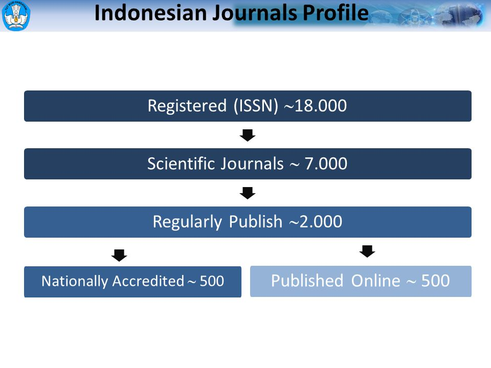 Registered (ISSN)  18.000 Scientific Journals  7.000 Regularly Publish  2.000 Nationally Accredited  500 Published Online  500 Indonesian Journals Profile