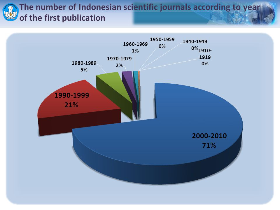 The number of Indonesian scientific journals according to year of the first publication