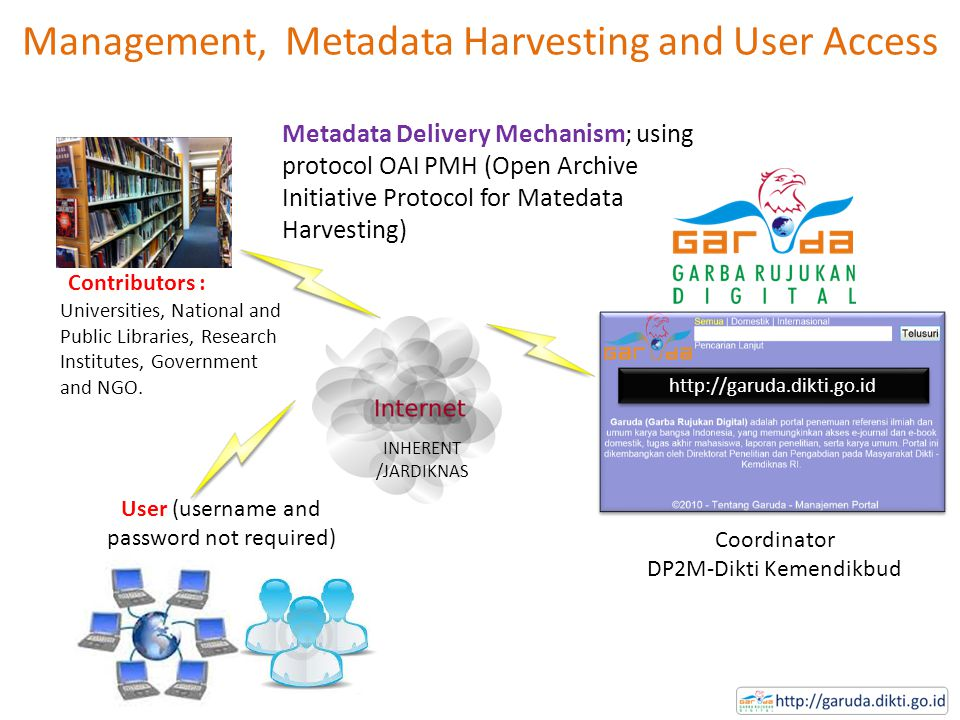 Management, Metadata Harvesting and User Access http://garuda.dikti.go.id Coordinator DP2M-Dikti Kemendikbud Contributors : Universities, National and Public Libraries, Research Institutes, Government and NGO.