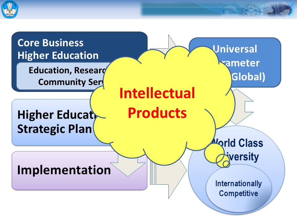 Core Business Higher Education Institution Higher Education Strategic Plan Implementation Universal Parameter (SNP/Global) Education, Research, and Co