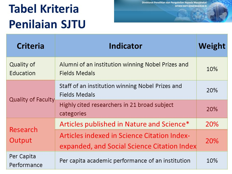 TABEL KRITERIA PENILAIAN THES CRITERIAINDICATORWEIGHT Institutional characteristics Percentage of INTERNATIONAL STAFF5% FACULTY to STUDENT ratio20% ResearchNumber of CITATION FOR ACADEMIC PAPERS generated by each staff member 20% Student characteristics Percentage of INTERNATIONAL STUDENT 5% ReviewPEER REVIEW score RECRUITER REVIEW score (graduate employers) 40% 10%